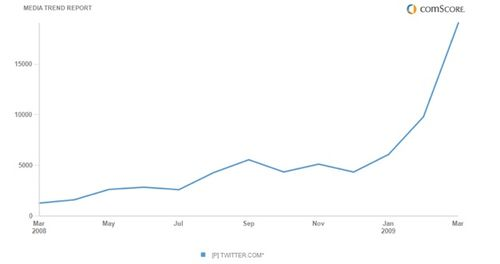 Twitter-chart-ww-march-09