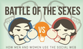 Social web men vs women