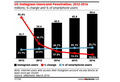 Instagram emarketer data