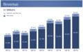 Facebook revenue q3 2014