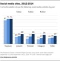 PI_2015-01-09_social-media_01